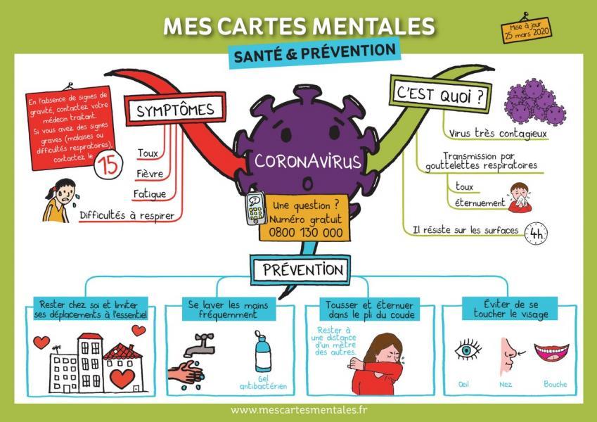 carte mentale : le coronavirus