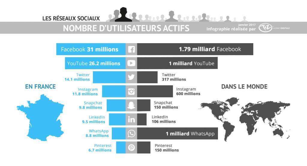 Les réseaux sociaux, leur usage dans le monde et en France